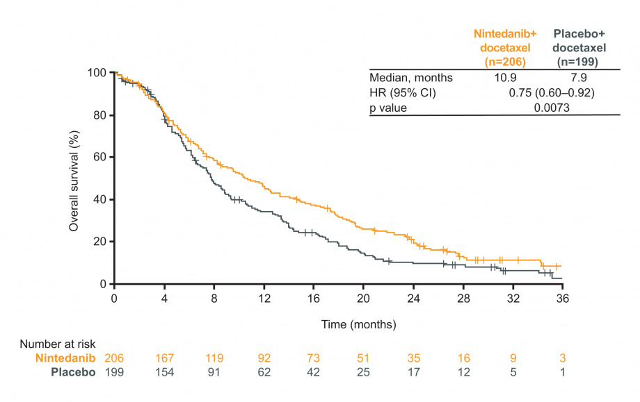 LUME Lung 1: figure for overall survival (OS) in adenocarcinoma patients with TSFLT less than 9 months; nintedanib vs placebo