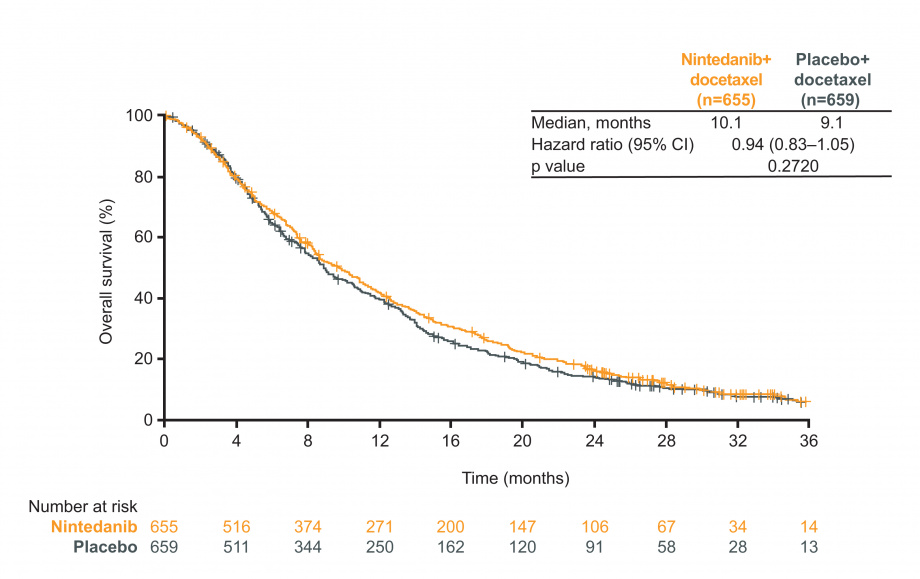 LUME-Lung 1: figure for overall survival (OS) in the overall population with nintedanib vs placebo