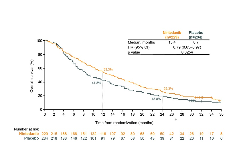 LUME-Lung 1: figure for overall survival (OS) in European patients with nintedanib vs placebo