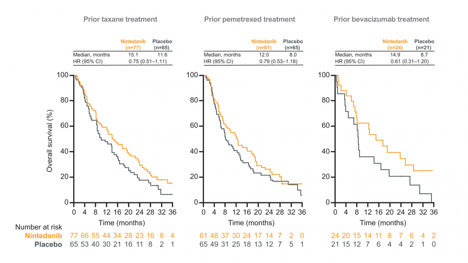 LUME-Lung 1: figure for overall survival (OS) outcomes by prior treatment; nintedanib vs placebo