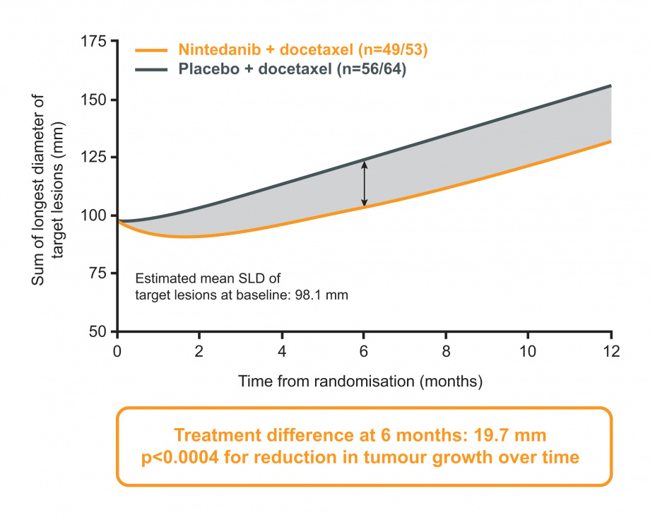 LUME-Lung 1: figure for tumour growth in patients with progressive disease as best response to FLT; nintedanib vs placebo