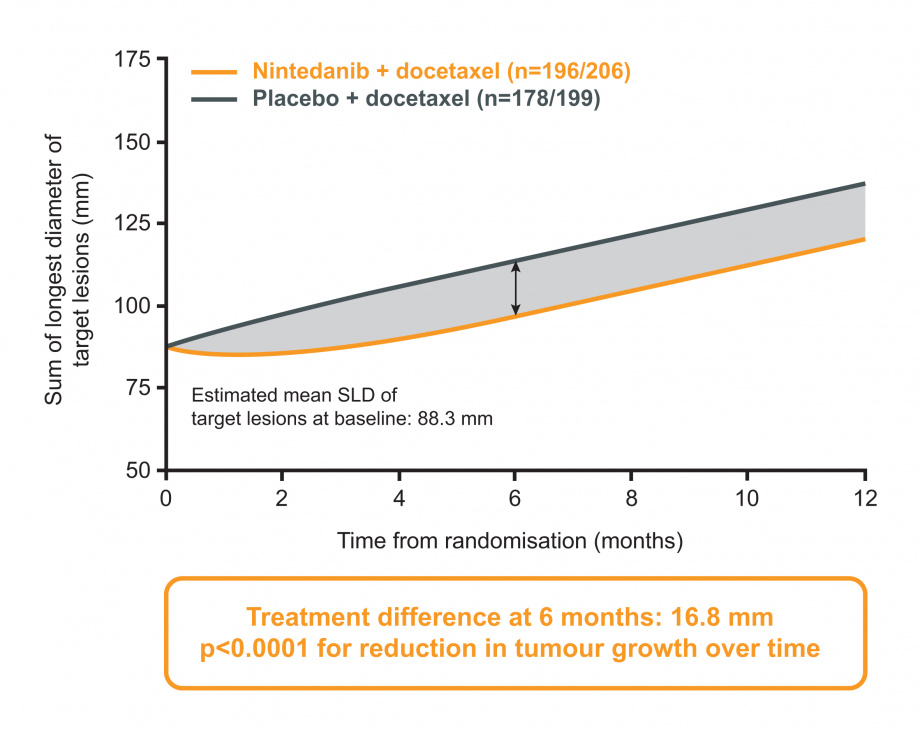 LUME-Lung 1: figure for tumour growth in adenocarcinoma patients with TSFLT less than 9 months; nintedanib vs placebo