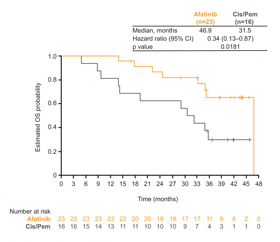 Figure for OS in Japanese patients with del19/L858R mutations; afatinib vs cis/pem