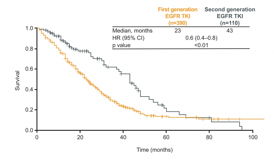 OS in patients treated with a first- compared to a second-generation EGFR TKI