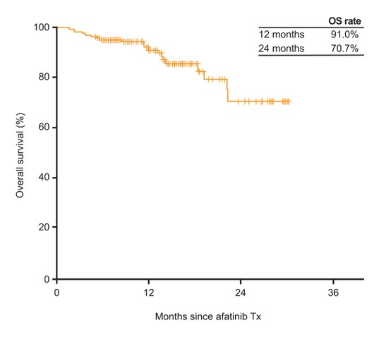 OS in Korean patients with EGFR mutation-positive NSCLC