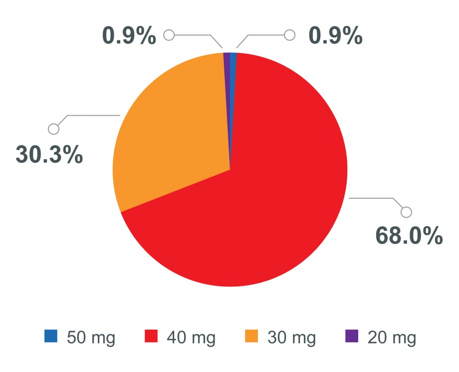 RealGiDo study: afatinib starting dose