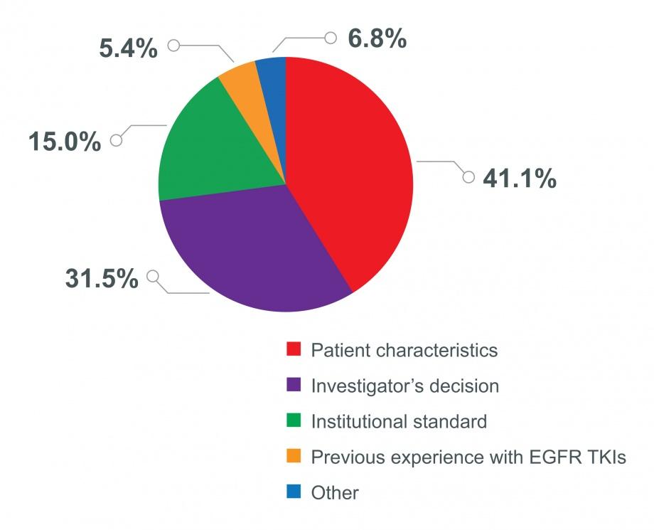RealGiDo study: reasons for modified starting dose