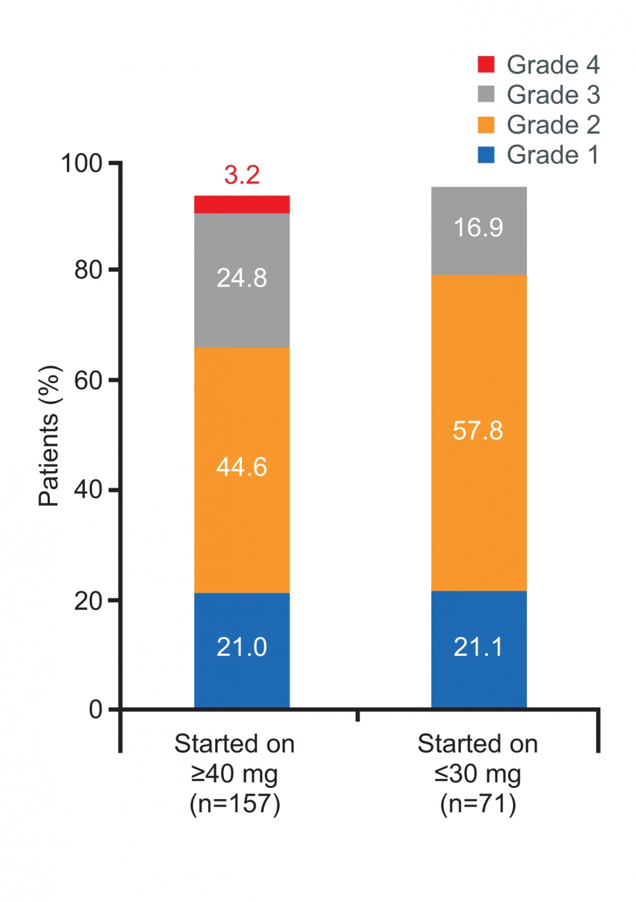 RealGiDo study: ADRs by starting dose