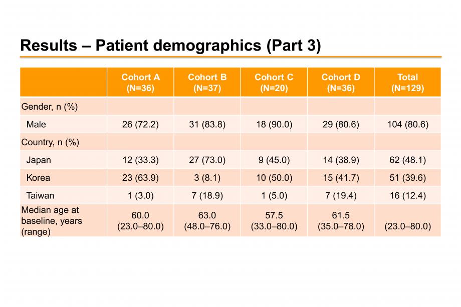 Results – Patient demographics (Part 3)
