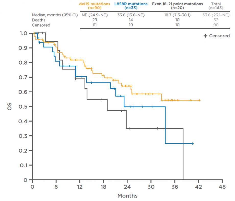 OS in relation to EGFR mutation type in the GIDEON study