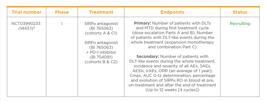 Clinical trial of a SIRPα myeloid checkpoint inhibitor in patients with solid tumours
