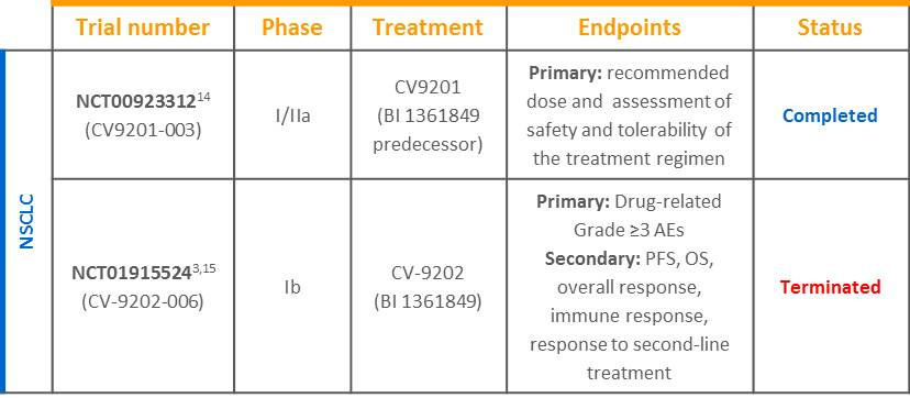 mRNA ICV trial table
