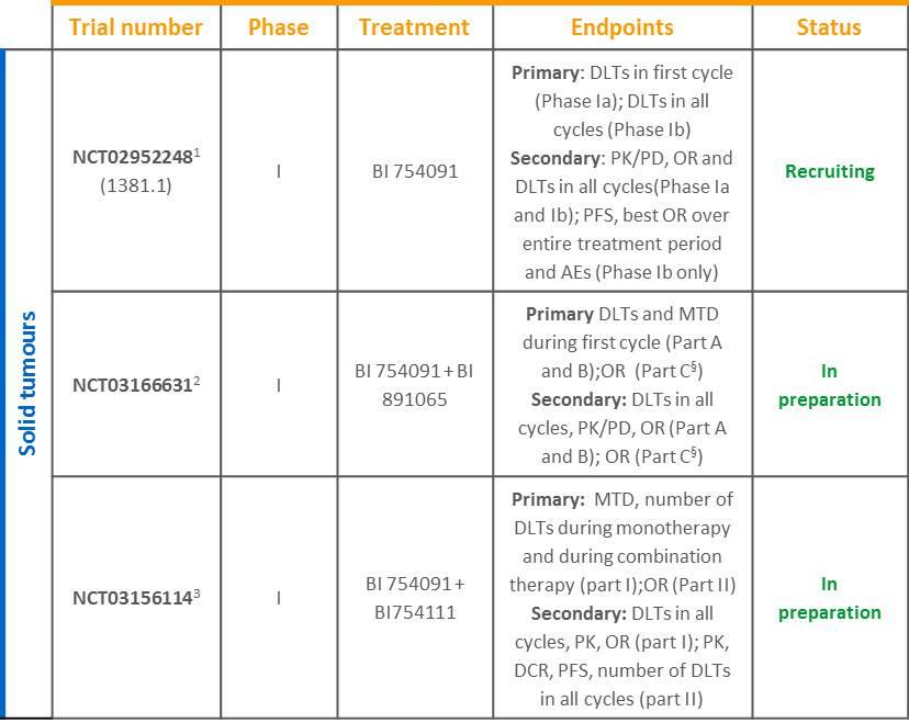 BI 754091 solid tumour trials