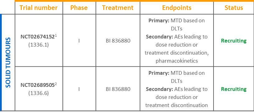 BI 836880 solid tumour trials