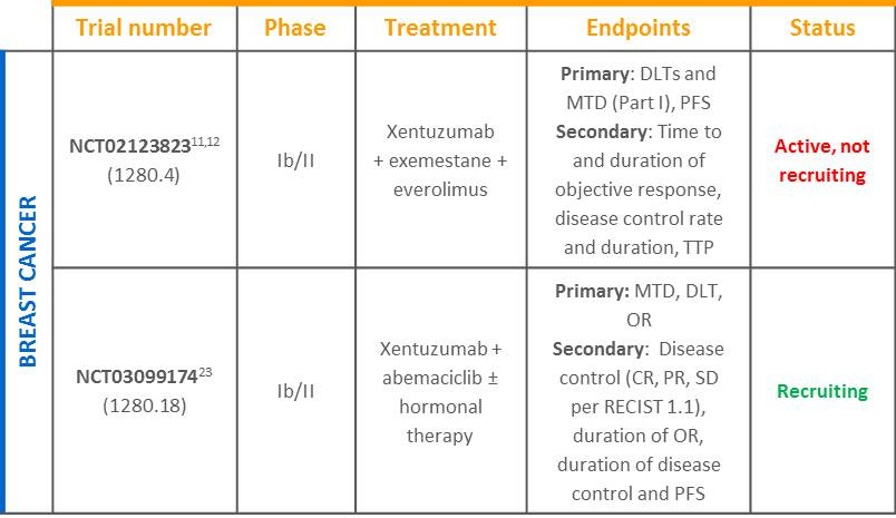 Xentuzumab BC trial table