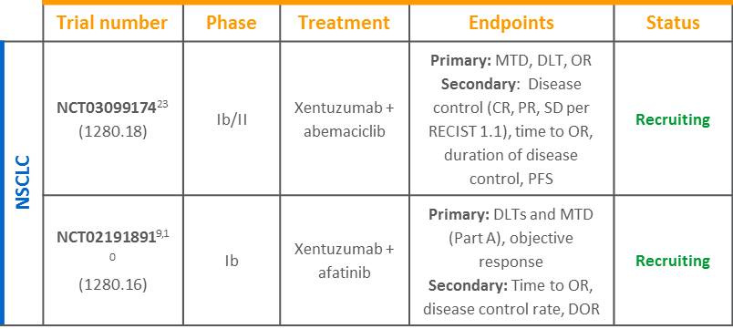 Xentuzumab NSCLC trial table