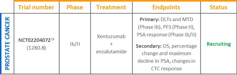 Xentuzumab PC trial table