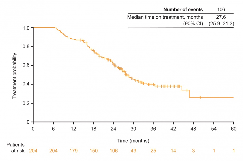 GioTag study: time on treatment with sequential afatinib and osimertinib