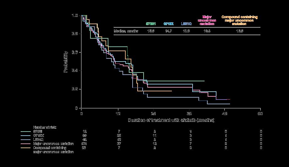 TTF in patients with uncommon EGFR mutations (EGFR TKI naïve vs pretreated)