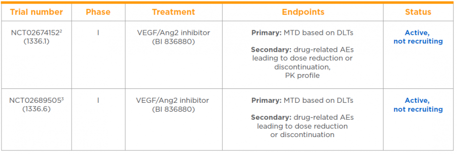 VEGF/Ang2 Clinical Trials