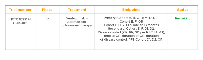 Xentuzumab Solid tumours, including breast cancer and NSCLC trials
