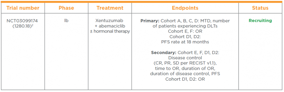 Clinical trial of xentuzumab in solid tumours, including breast cancer and NSCLC