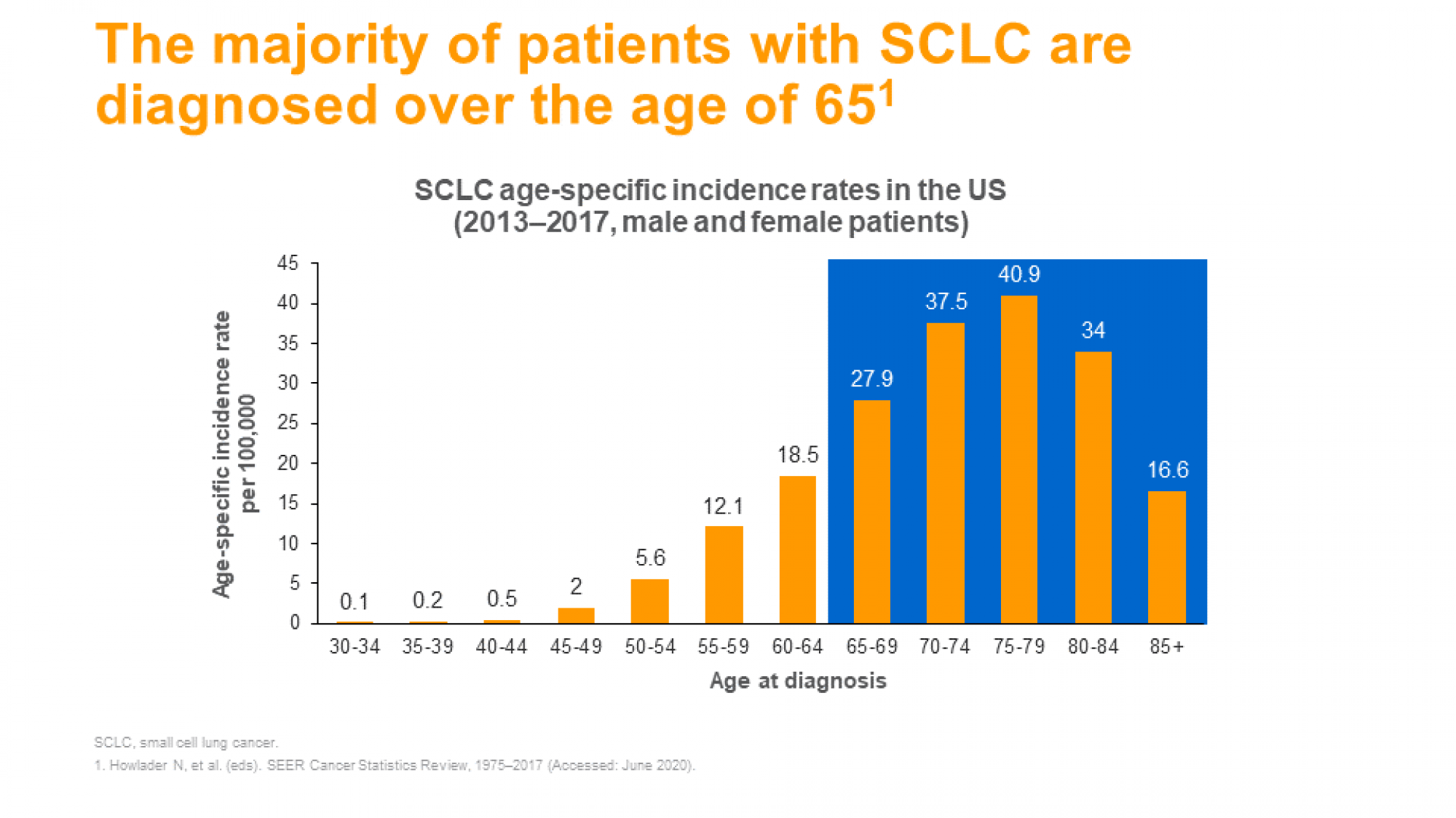 SCLC slide 12