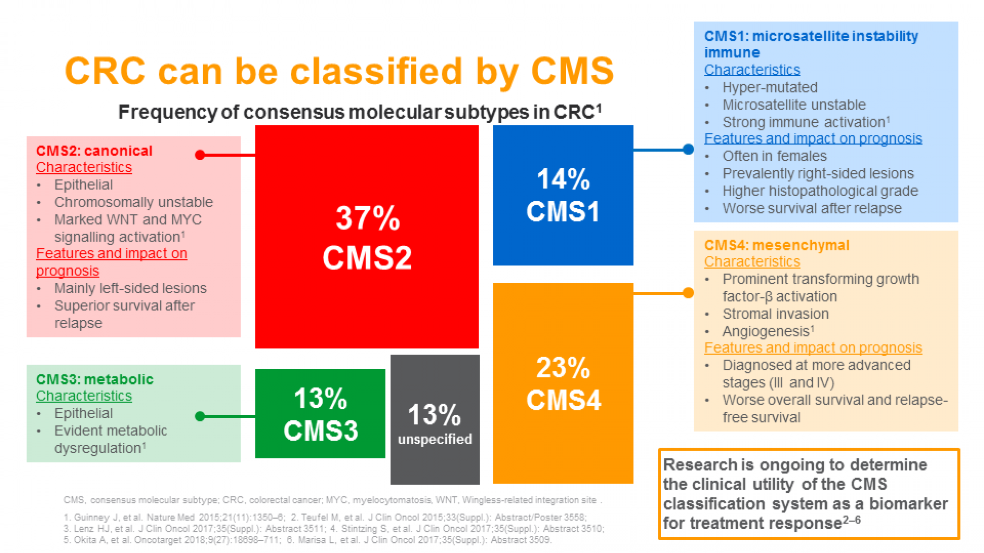 CRC- ch 1 slide 14