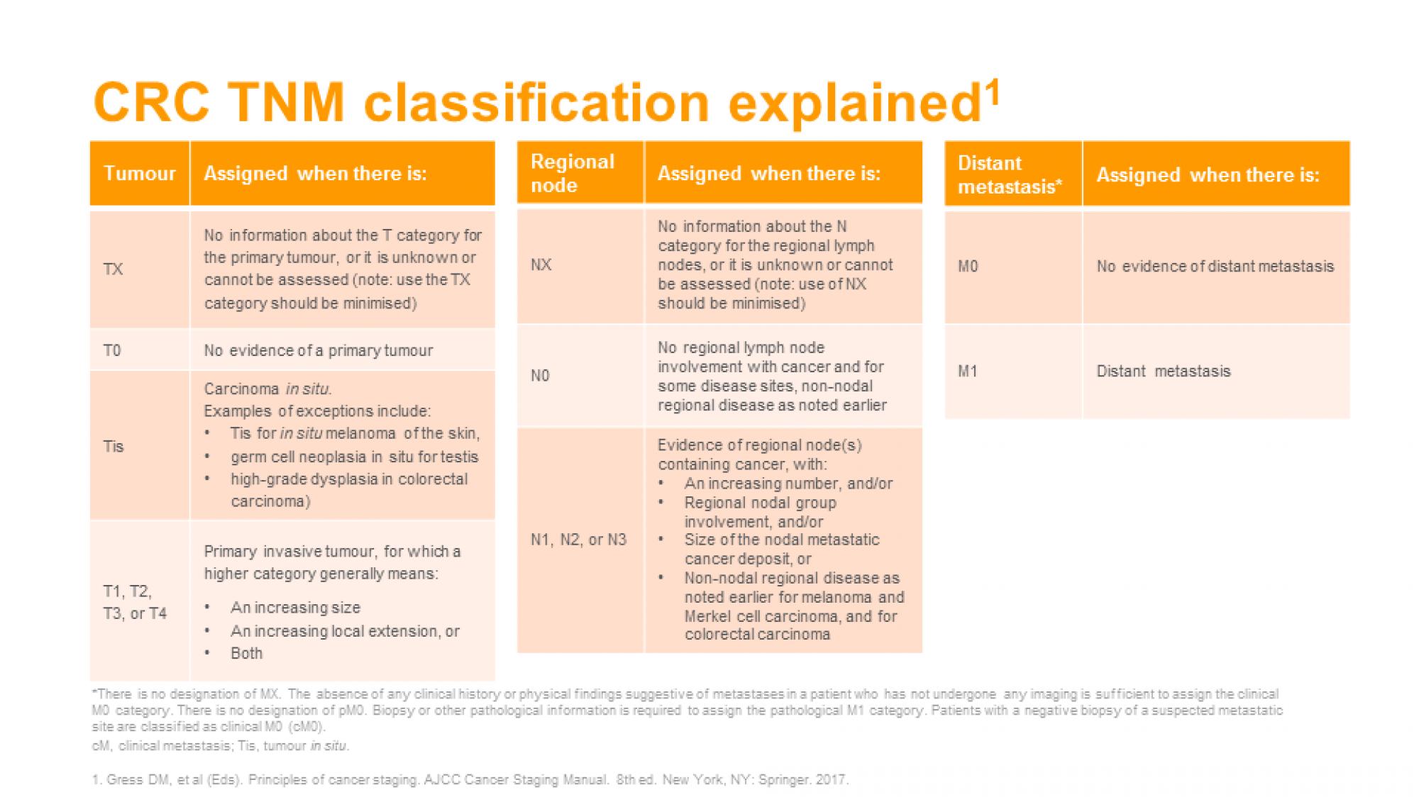 CRC- ch 2 slide 3