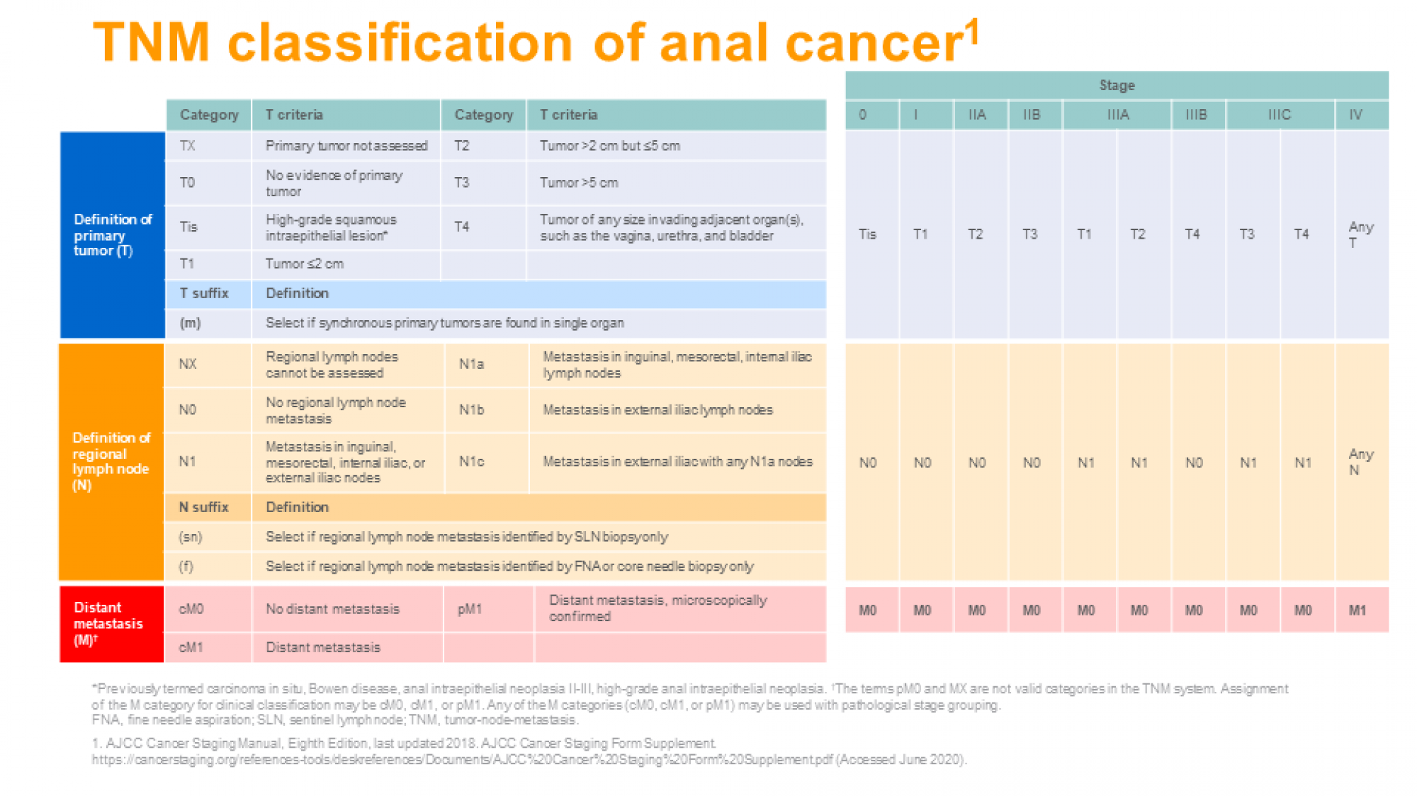 Anal cancer diagnosis and treatment- slide 4