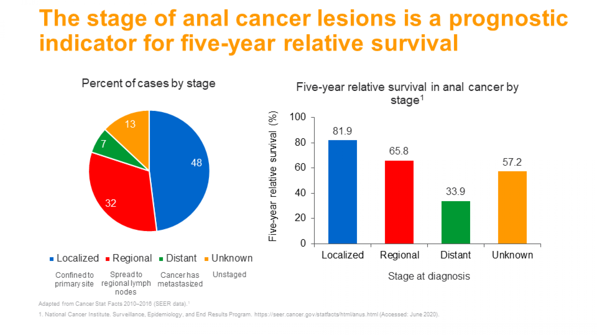 Anal cancer diagnosis and treatment- slide 5