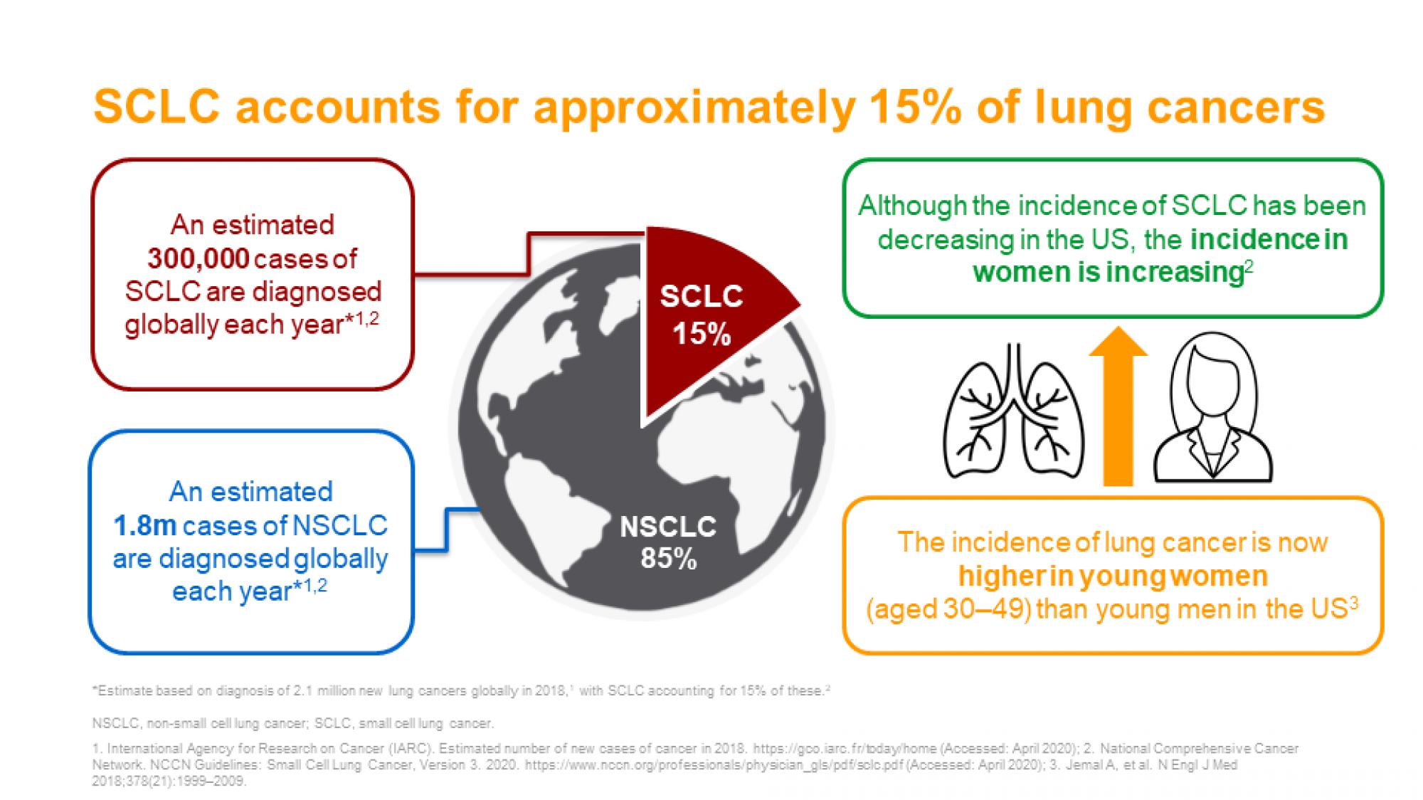 SCLC slide 7