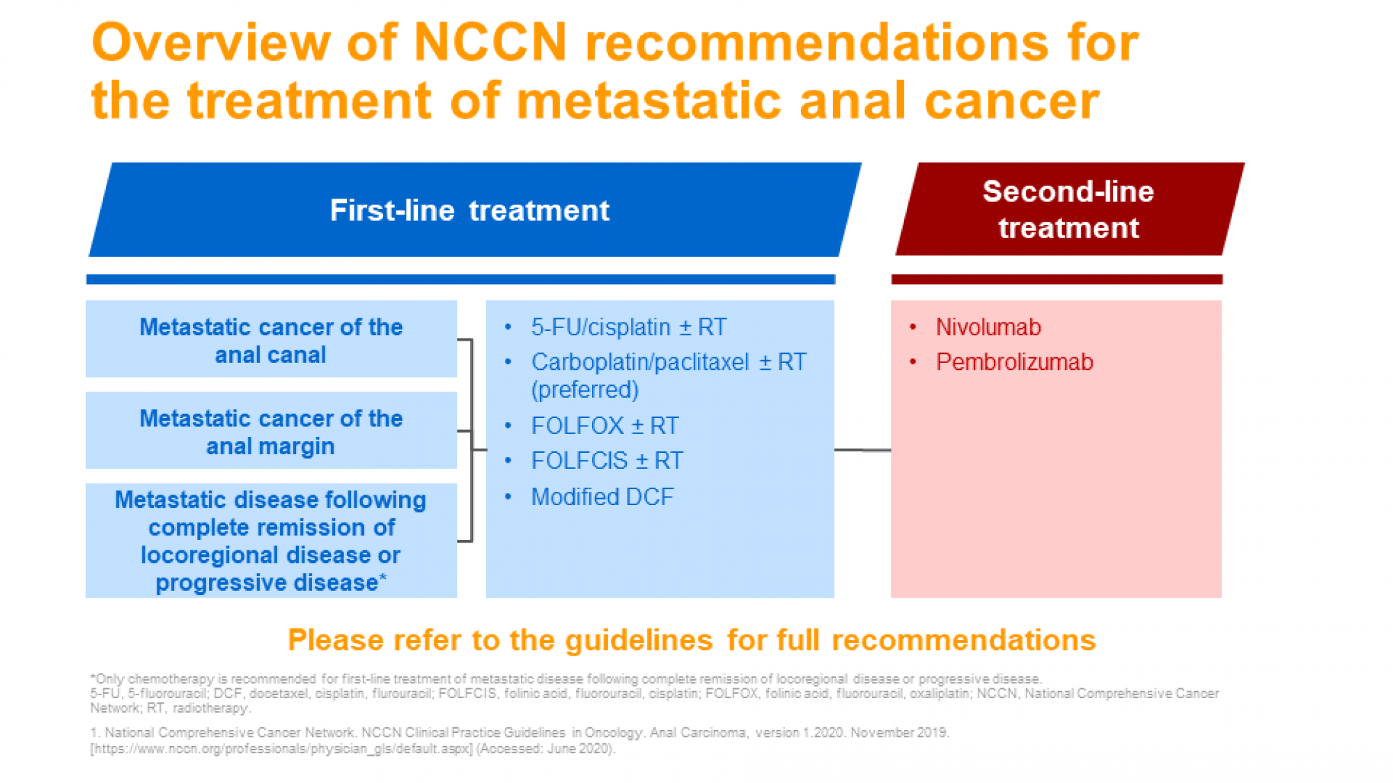 Anal cancer diagnosis and treatment- slide 7