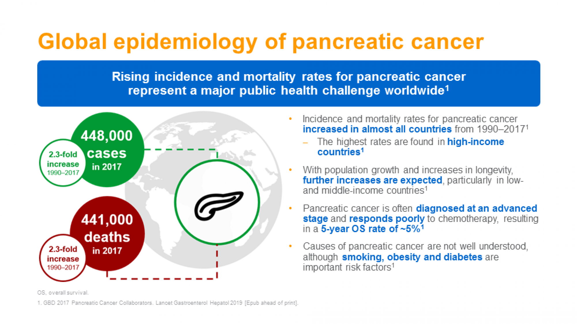 GI cancers epidemiology and risk factors