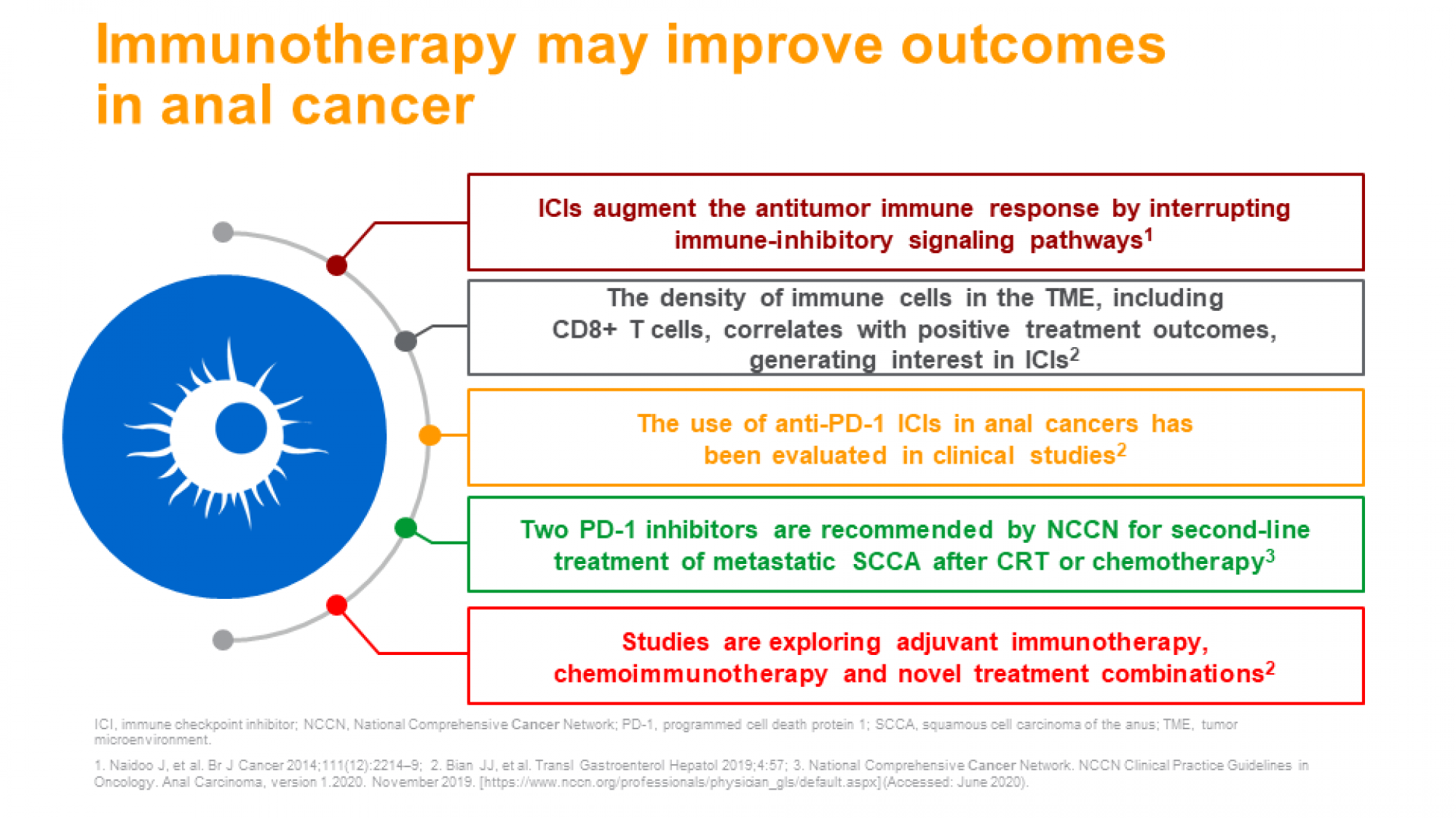 Anal cancer diagnosis and treatment- slide 9