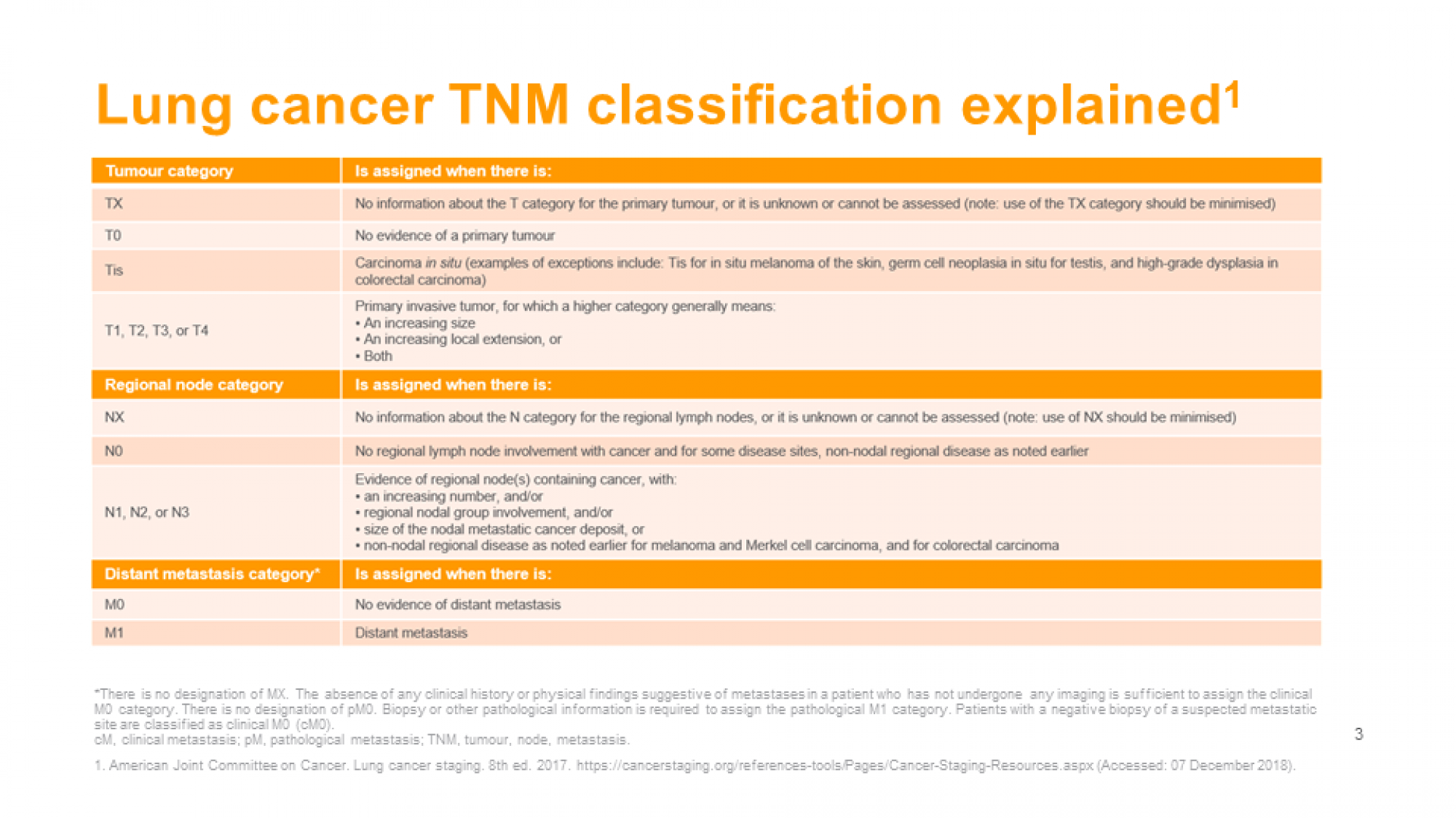 staging_classification_nsclc_slide_3